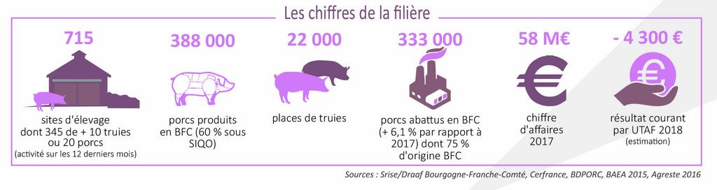 Porcin chambres d 39 agriculture bourgogne franche comt - Chambre d agriculture franche comte ...