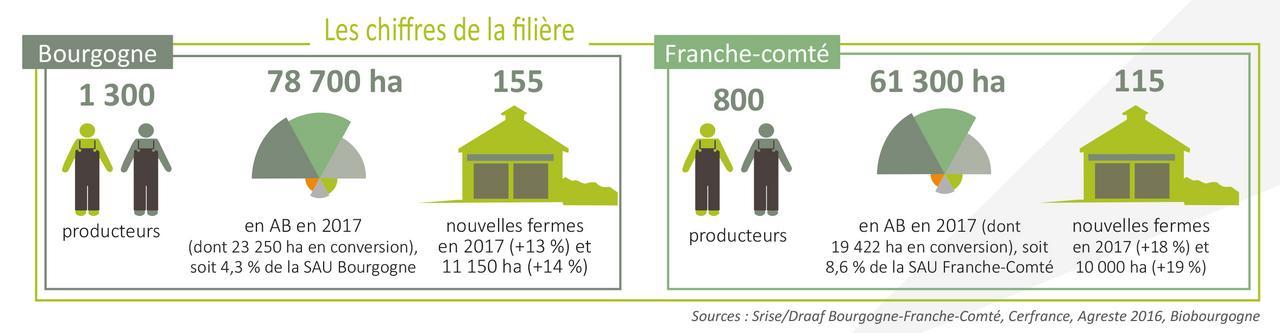 Agriculture biologique chambres d 39 agriculture bourgogne - Chambre d agriculture franche comte ...