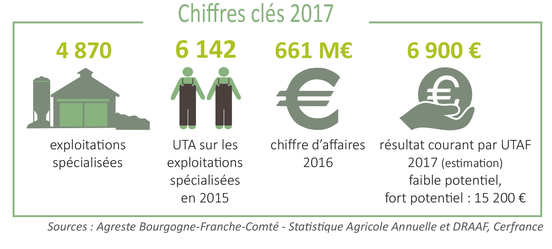 Grandes cultures chambres d 39 agriculture bourgogne - Chambre d agriculture franche comte ...