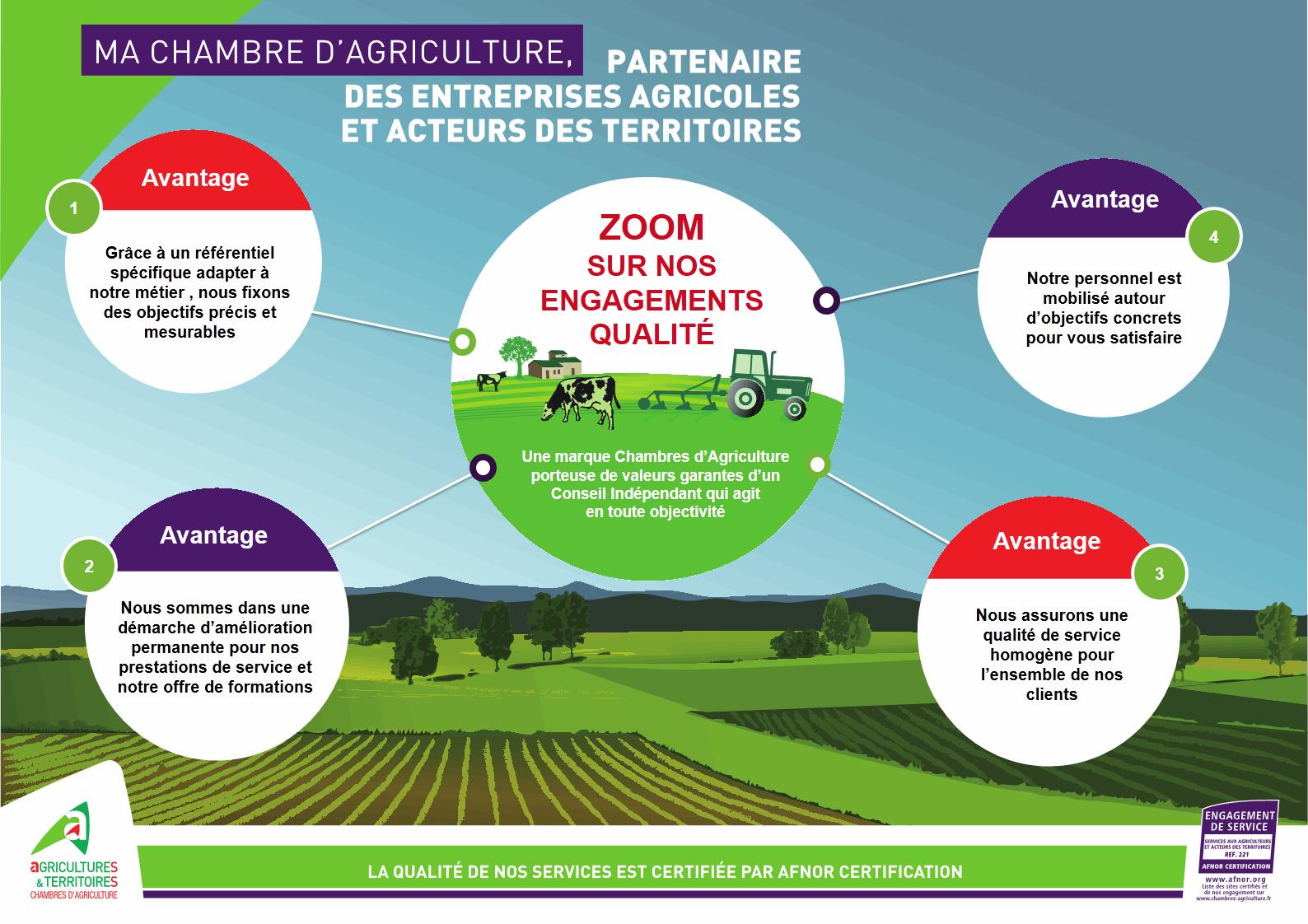 Nos engagements bourgogne franche comt - Chambre agriculture yonne ...